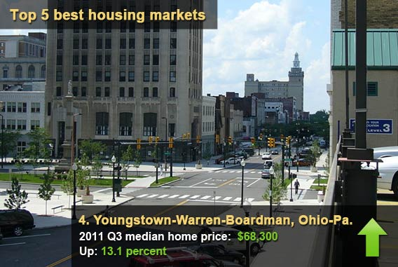 Youngstown-Warren-Boardman, Ohio-Pa.