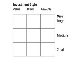 Bone up on investment styles
