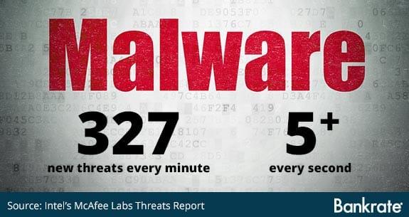 Malware threats