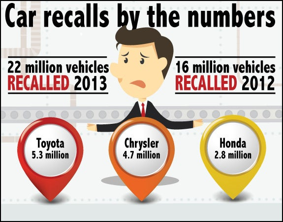 Car recalls by the numbers | Assembly line: © lyeyee/Shutterstock.com, Markers: © Petr Vaclavek/Shutterstock.com, Illustration guy: © Tomnamon/Shutterstock.com