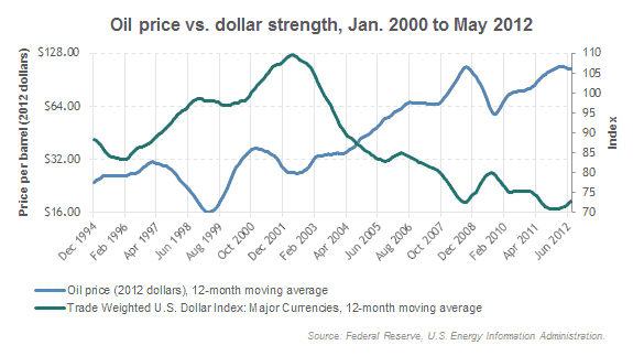 Oil price vs. dollar strength, Jan. 2000 to May 2012