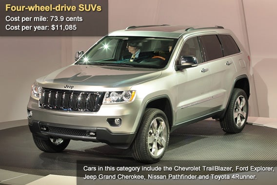 Four-wheel-drive SUVs