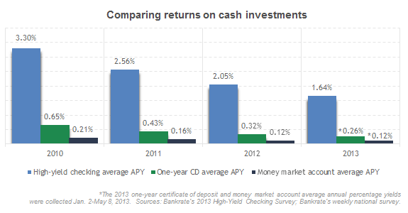 Comparing returns on cash investments