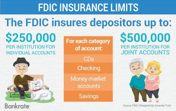 FDIC insurance limits   Senior man and dog illustration: © Lorelyn Medina/Shutterstock.com; Happy Senior Couple © Lorelyn Medina/Shutterstock.com