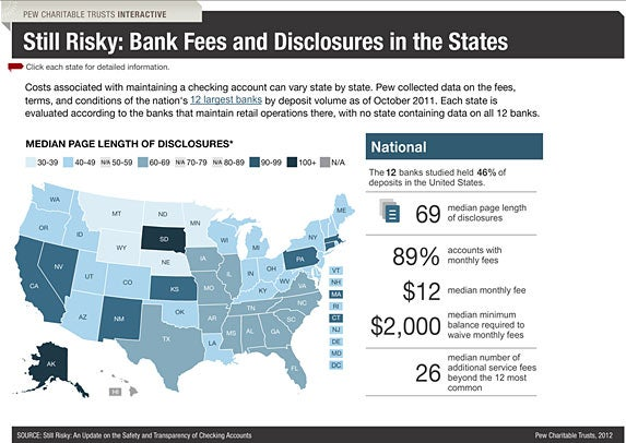 Bank fees and disclosures in the states