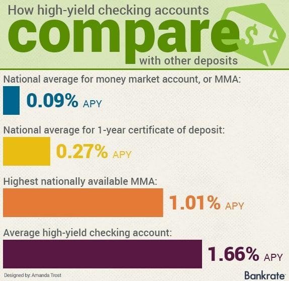 How high-yield checking accounts compare with other deposits