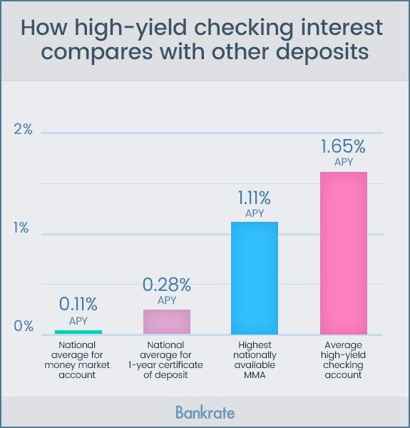 How high-yield checking interest compares with other deposits | Bankrate