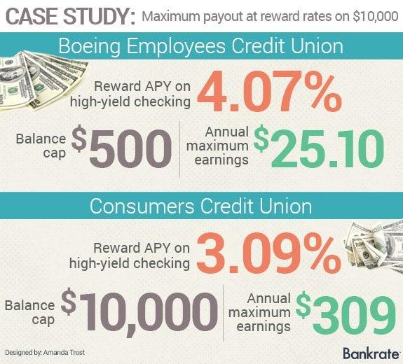 Case study: Maximum payout at reward rates on $10,000