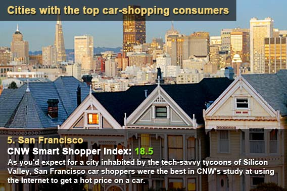 Cities with the top car-shopping consumers