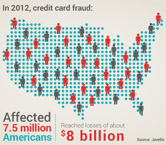 Credit fraud in 2012 | Dotted USA graphic: © america365/Shutterstock.com; people vectors:© Marish/Shutterstock.com