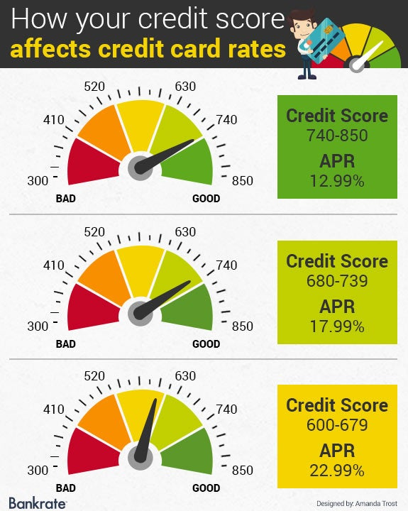 Average car interest rate for 600 credit score