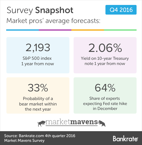 Survey Snapshot: Market pros' average forecasts