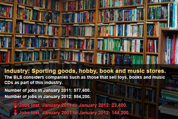 Sporting goods, hobby, book and music stores