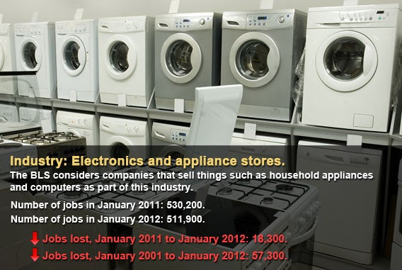 Electronics and appliance stores