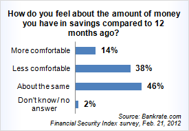 Feb2012FinSec3Savings American Consumer Debt By The Numbers
