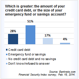 Survey: Which is higher -- your emergency savings fund or your credit card debt?