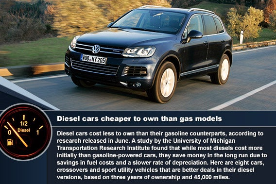 Diesel cars cheaper to own than gas models