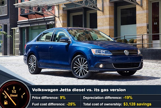 Volkswagen Jetta diesel vs. its gas version