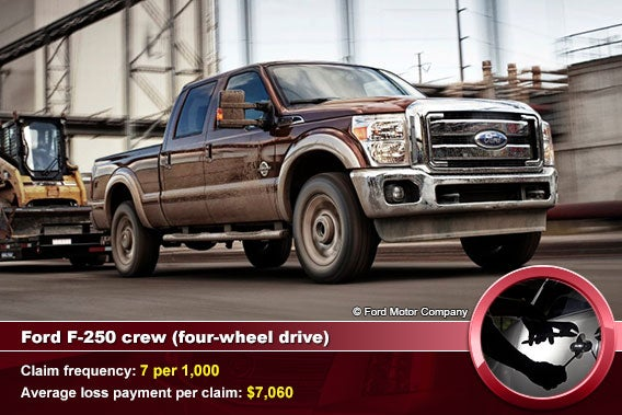 Ford F-250 crew (four-wheel drive)