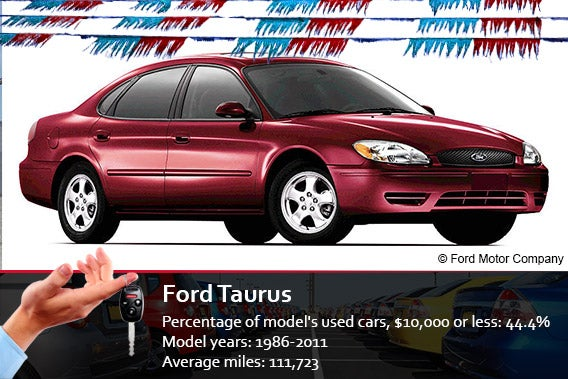 Best used cars under 10 000 for Ford motor company pension calculator