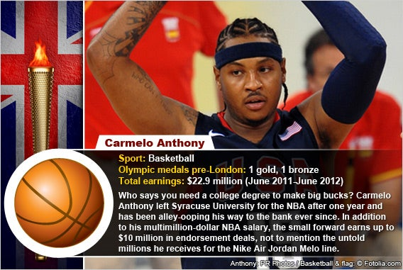 carmelo anthony quotes life - photo #15