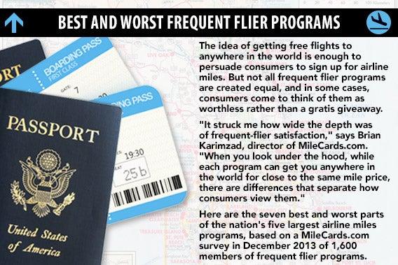 Best and worst frequent flier programs | Passports ©Olga Popova/Shutterstock.com; Boarding Passes ©Sashkin/Shutterstock.com; Icons ©venimos/Shutterstock.com