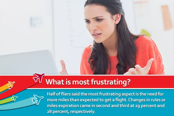 What is the most frustrating? | © wavebreakmedia/Shutterstock.com