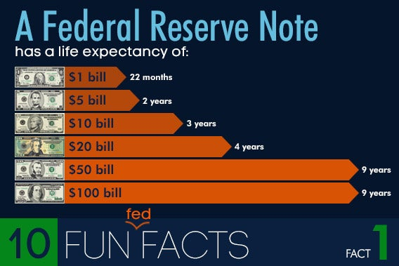10 Fun Federal Reserve Facts Bankrate Com