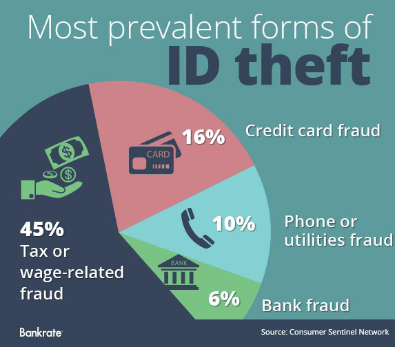 The 9 worst states for identity theft © Bigstock