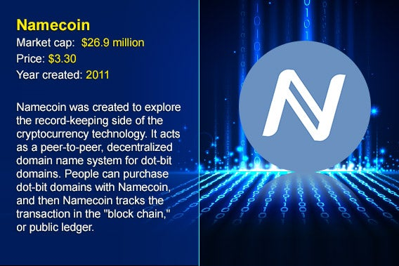 12 cryptocurrency alternatives to Bitcoin: Namecoin