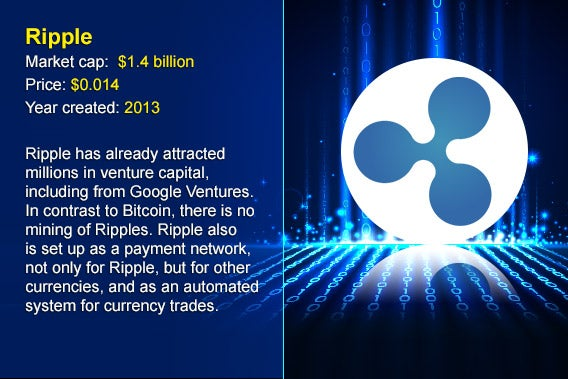 12 cryptocurrency alternatives to Bitcoin: Ripple