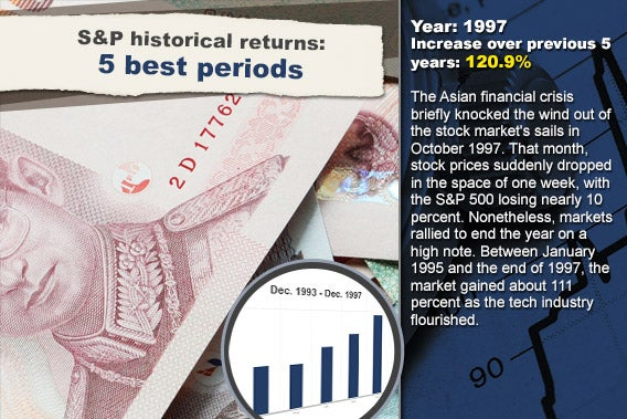 S&P historical returns for 5 best periods: 1997 © PeJo/Shutterstock.com; Stock chart background © RexRover-Shutterstock.com