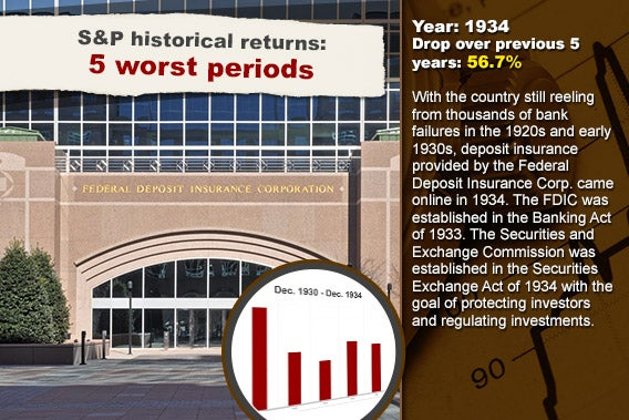 S&P historical returns: 5 worst periods: 1934 © Christina Richards/Shutterstock.com; Stock chart background © RexRover-Shutterstock.com