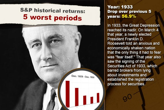 S&P historical returns: 5 worst periods: 1933 | Stock chart background © RexRover-Shutterstock.com