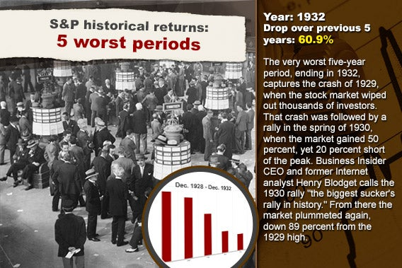 S&P historical returns: 5 worst periods: 1932 © Everett Collection/Shutterstock.com; Stock chart background © RexRover-Shutterstock.com