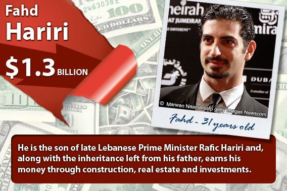 Fahd Hariri