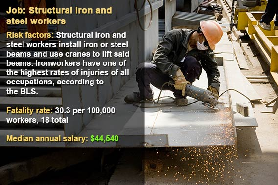 Dangerous jobs: Structural iron and steel workers  Shutterstock.com