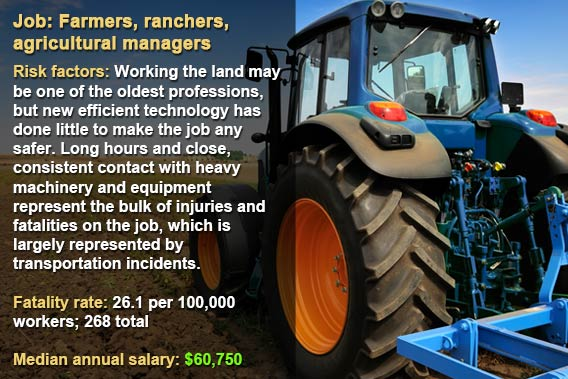 Dangerous jobs: Farmers, ranchers, agricultural managers © Fotolia.com