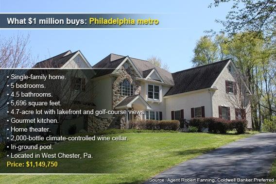 Million dollar homes for sale for 5 million dollar home
