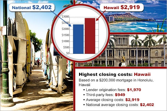 Closing Costs: 5 Most Expensive States   Bankrate.com
