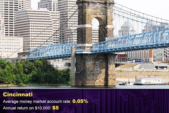 Cincinnati, © robert mobley/Shutterstock.com