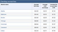 Compare checking account fees