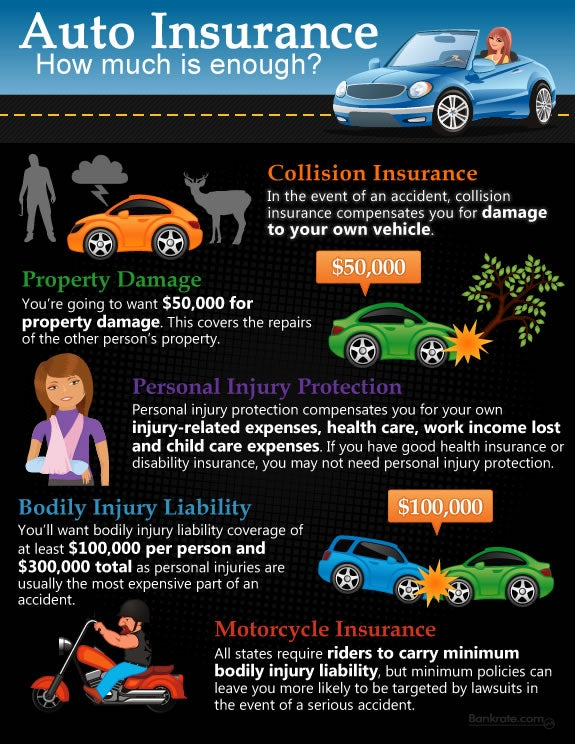 Infographic Have Enough Auto Insurance Bankrate Com