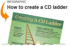 Creating a CD Ladder