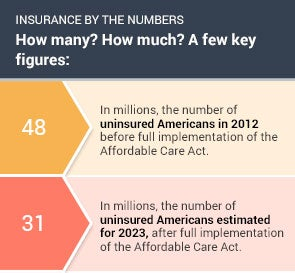 Insurance By The Numbers