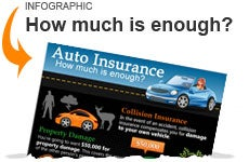 Auto insurance, how much is enough?