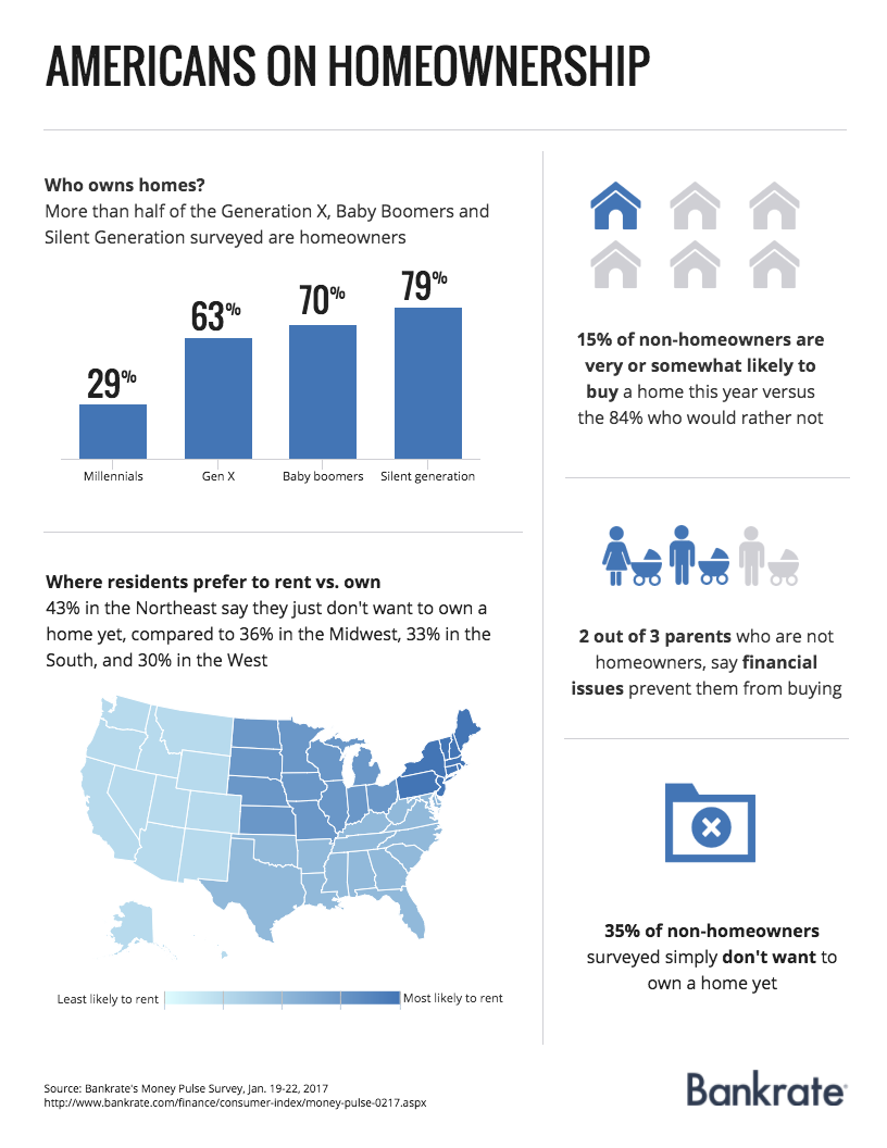 Americans on homeownership | Bankrate.com