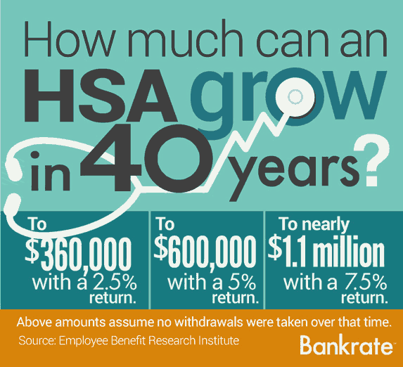 How much can an HSA grow in 40 years?