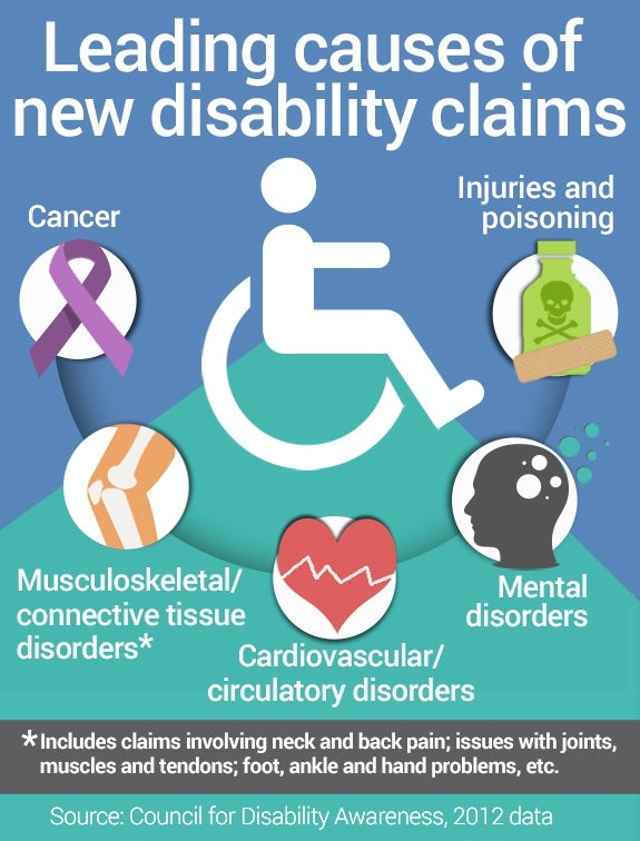 Leading causes of new disability claims | Knee icon: © tulpahn/Shutterstock.com, Head with circles icon: © frikota/Shutterstock.com, Bottle icon: © Vector/Shutterstock.com, Cancer ribbon: © Teamarwen/Shutterstock.com