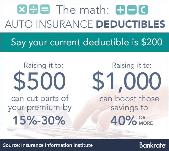 Choosing the Right Auto Insurance Deductible In 2 Easy ...